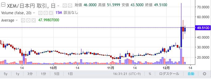 仮想通貨取引所ザイフのnemの価格チャート