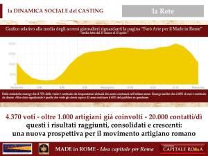 la Dinamica Sociale del Made in Rome