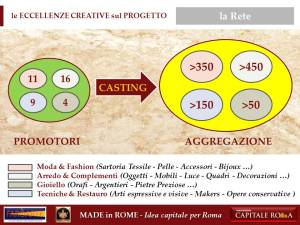 la Rete del Made in Rome