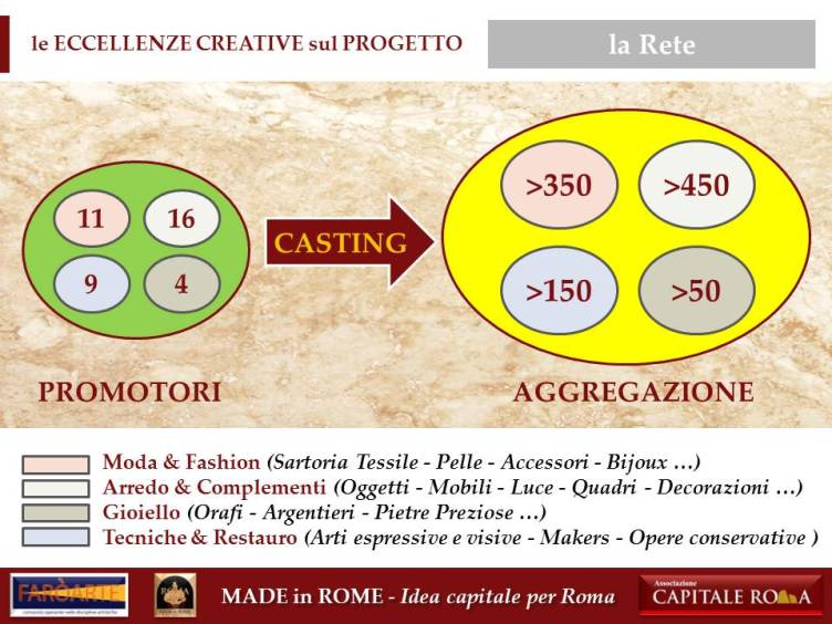 la Rete del Made in Rome