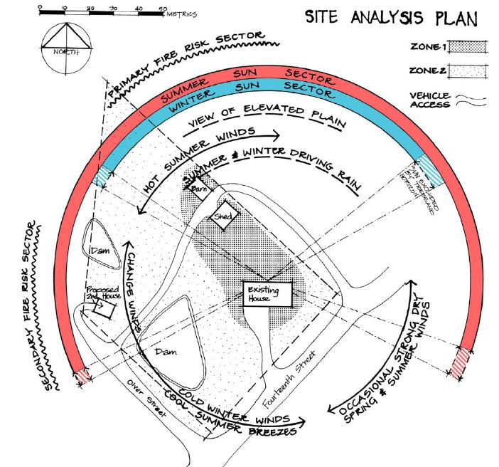 Zones et secteurs