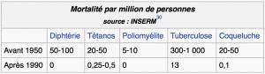 Baisse de la mortalité grâce aux vaccins en France