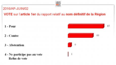 Résultat du vote sur le Nom de la Région