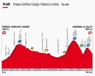 Vuelta 2017 -Profil de l'etape Prades - Andorre