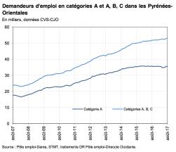 Demandeurs d'emploi en catégories A et A, B, C dans les Pyrénées- Orientales