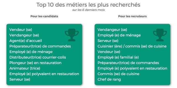 Top 10 des métiers les + recherchés