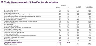 20 métiers representent 44% des offres collectées en septembre 2017