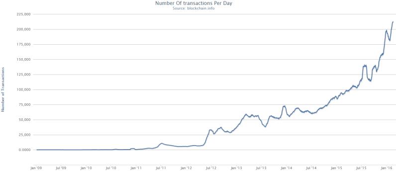 Nombre de transactions effectuées en bitcoins depuis sa création