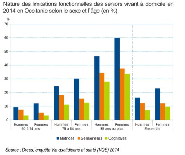 Nature des limitations fonctionnelles des seniors vivant à domicile en 2014 en Occitanie selon le sexe et l'âge (en %)