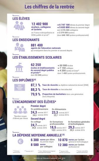 chiffres clés en France