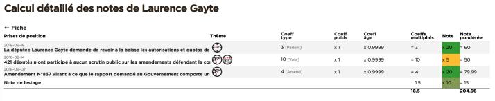 Calcul détaillé de la note de Laurence Gayte copie