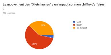 Impact des Gilets Jaunes sur le Chiffre d'affaire des artisans dans les PO