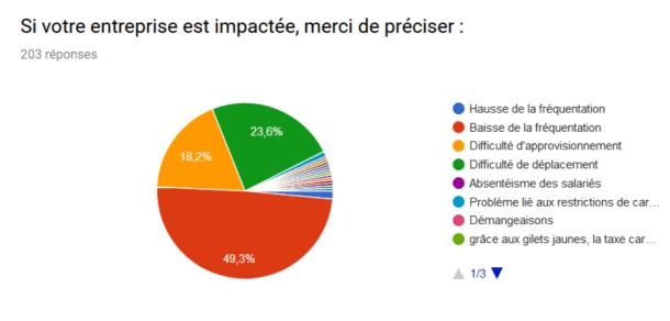 Impact des Gilets Jaunes sur les artisans des PO