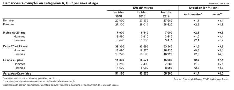 Demandeurs d'emploi en catégories A, B, C par sexe et âge - Département des PO