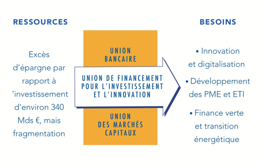 Deux avancées concrètes sont à mettre en place pour renforcer l'Union économique - Source rapport BdF