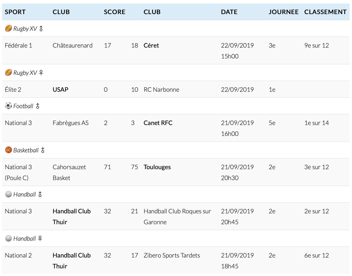 Résultats sportifs du 22 septembre 2019