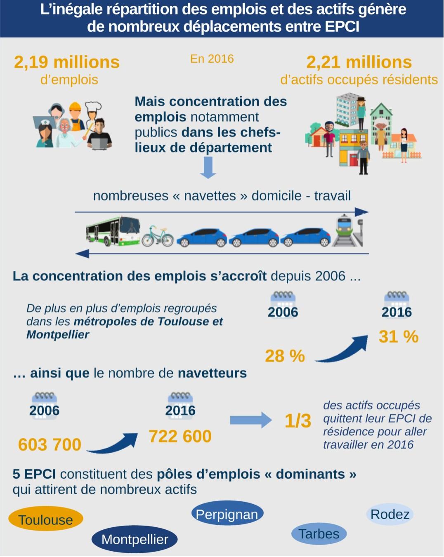L'inégale répartition des emplois et des actifs en Occitanie