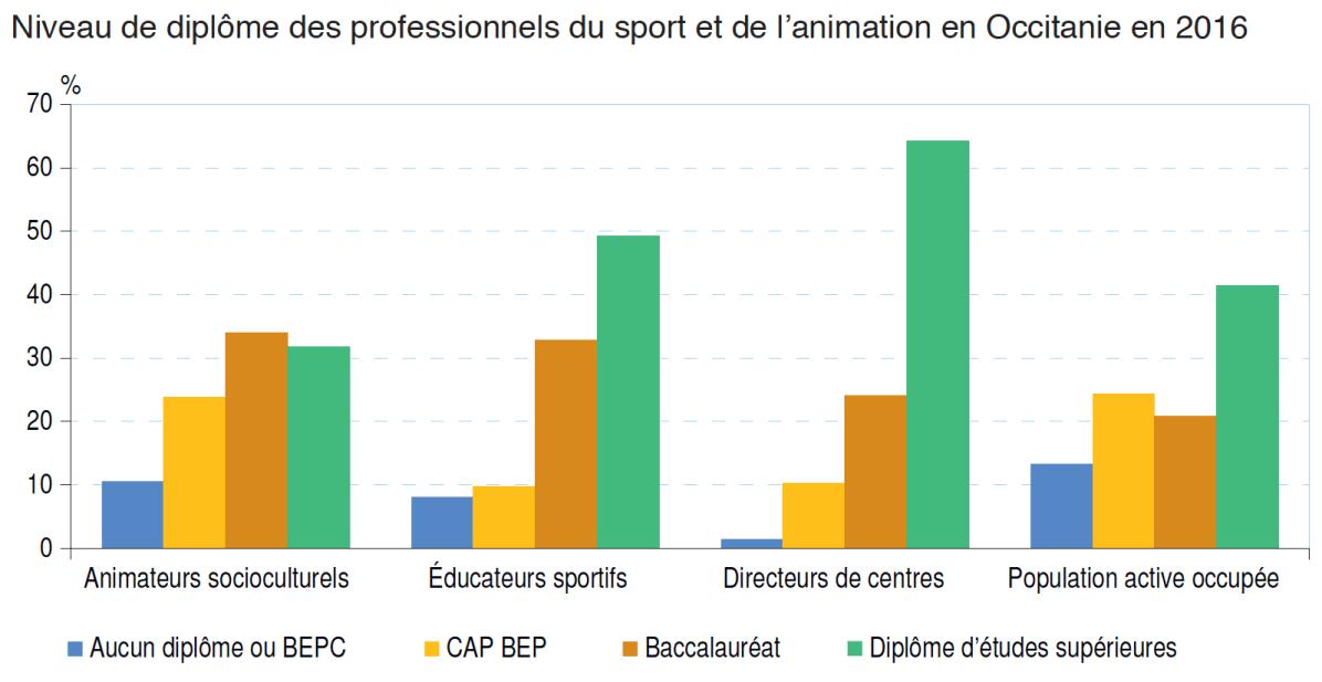 Métiers du sport et de l'animation en Occitanie