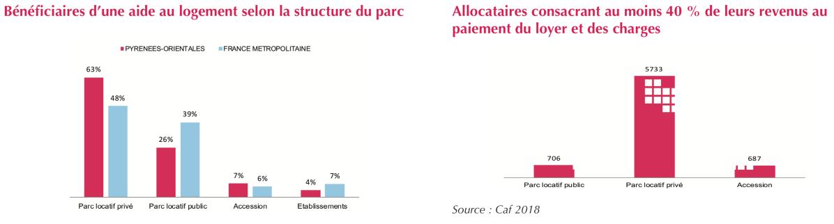 Familles Pyrénées-Orientales