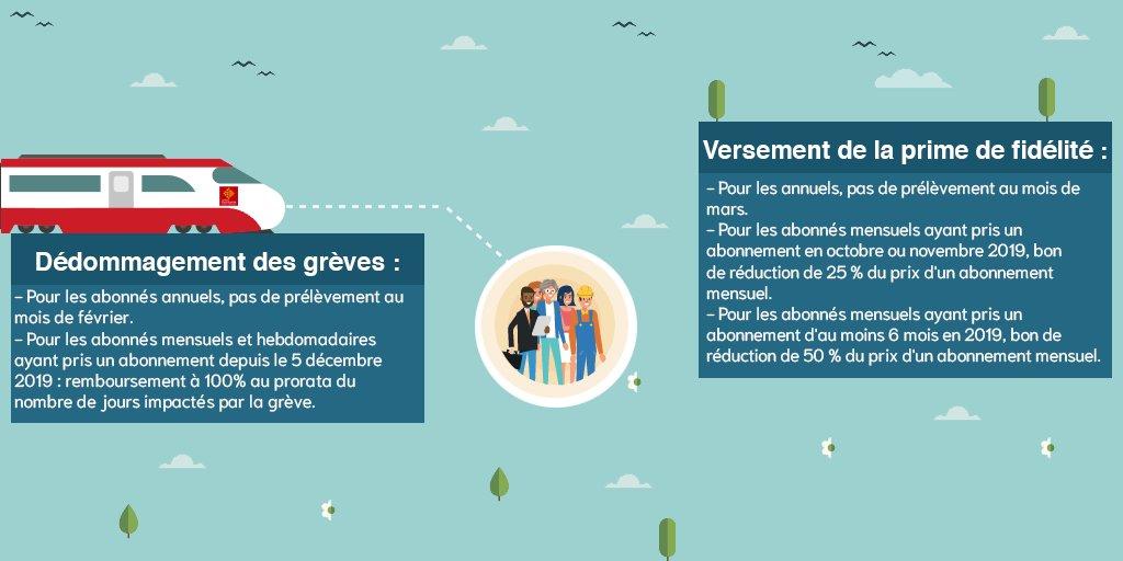 Remboursement TER Région Occitanie grèves