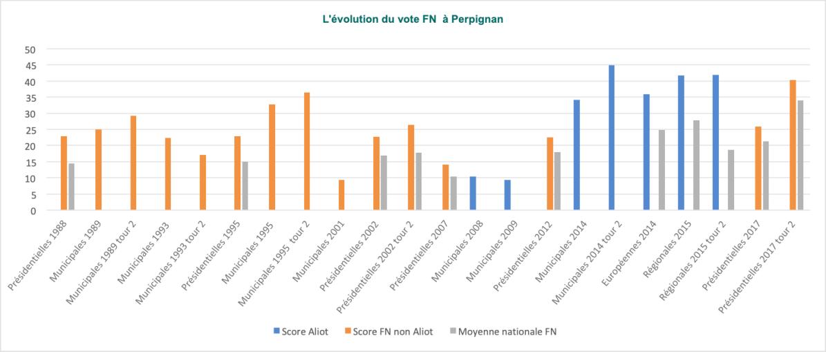 L'évolution du vote FN à Perpignan