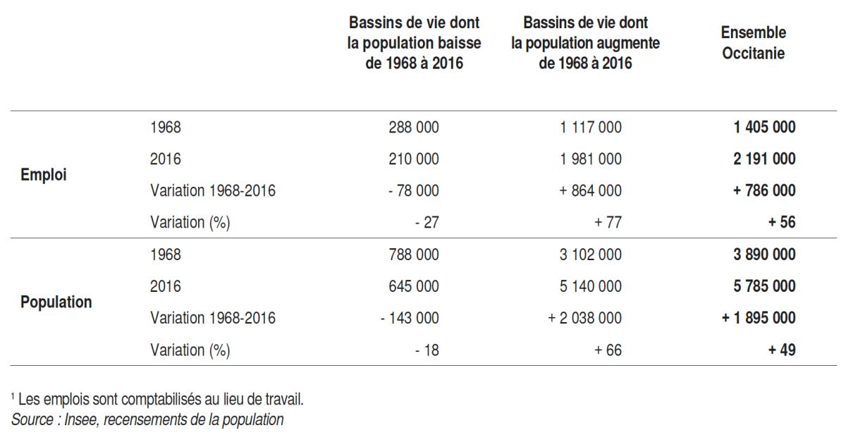Tableau INSEE perte de population Occitanie