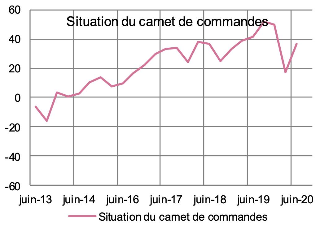 Banque de France - Région Occitanie - Situation actuelle de l'état du carnet de commandes dans le secteur du Batiment