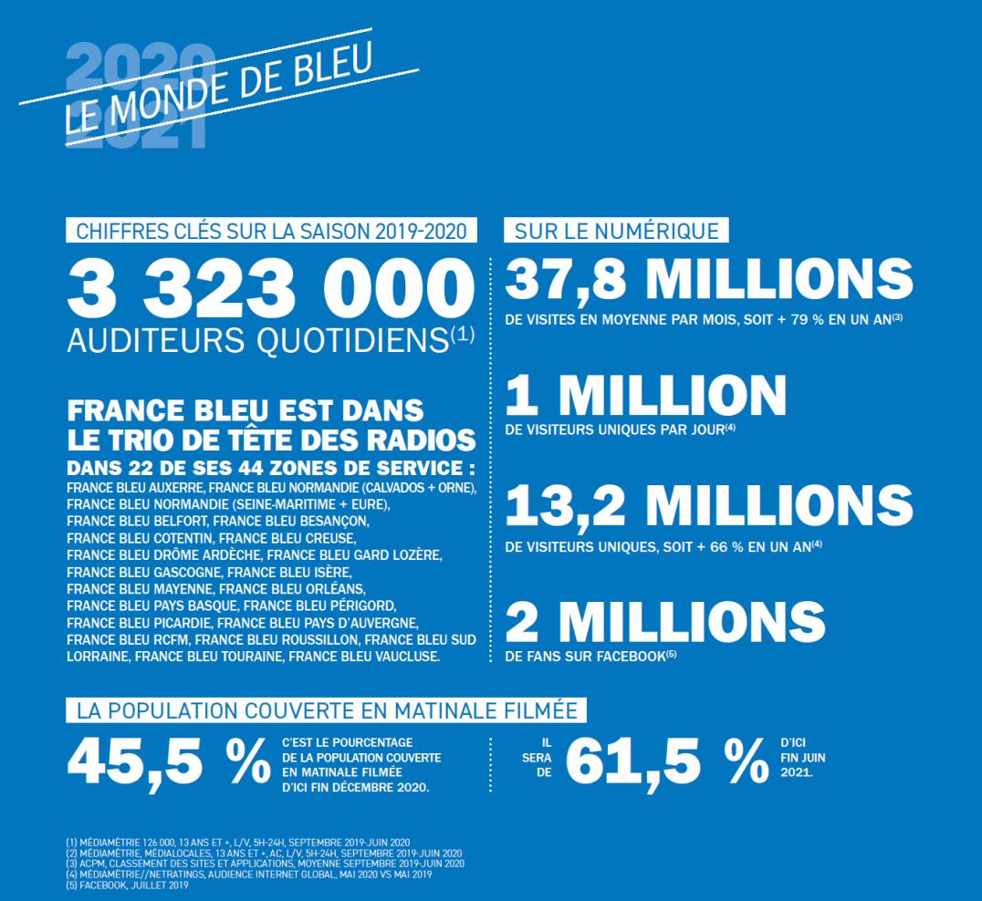 Stats France Bleu Roussillon