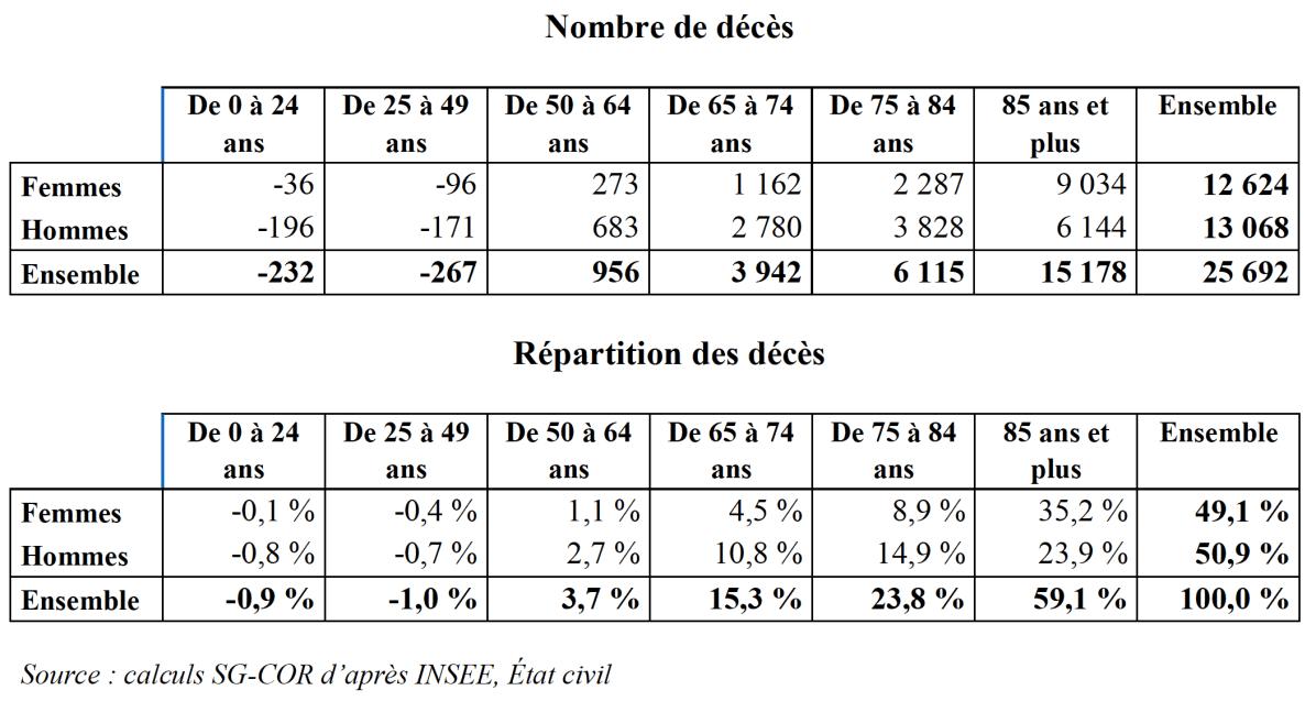 Répartition par sexe et âge de la surmortalité d'après les données INSEE entre le 1er mars et le 31 juillet 2020