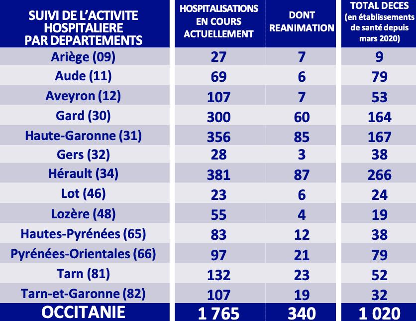 ARS - Chiffres covid dans les hôpitaux de la région Occitanie