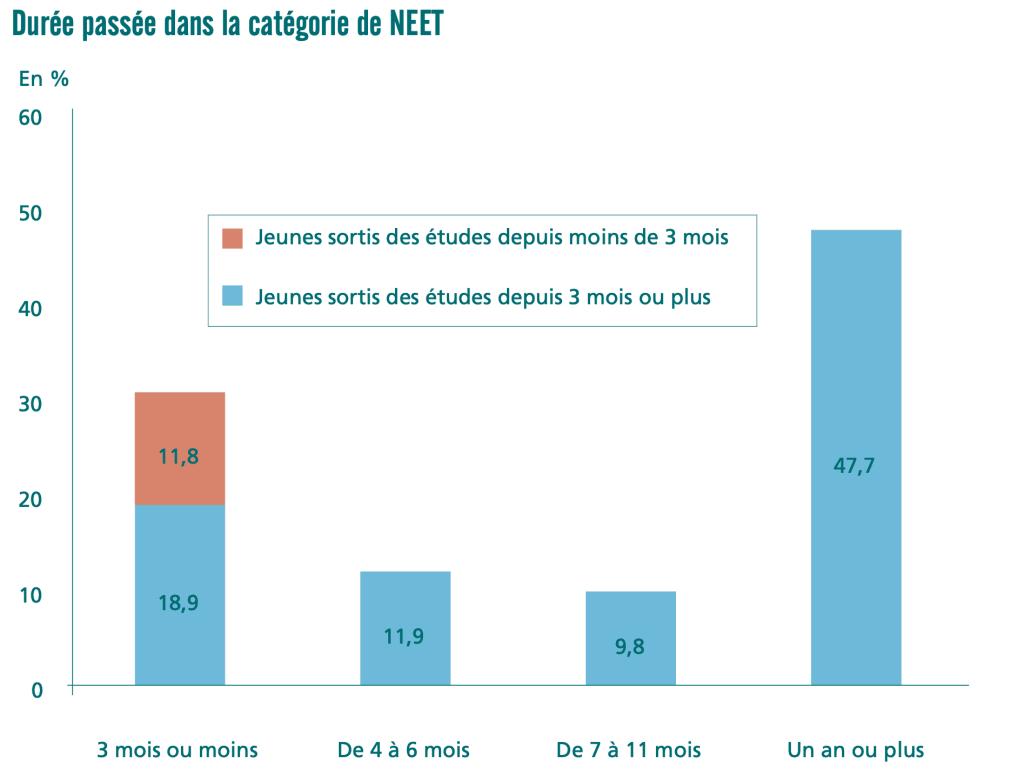 Durée passée dans la catégorie dite NEET : ni en études, ni en emploi, ni en formation © enquête Emploi 2018, calculs Dares.