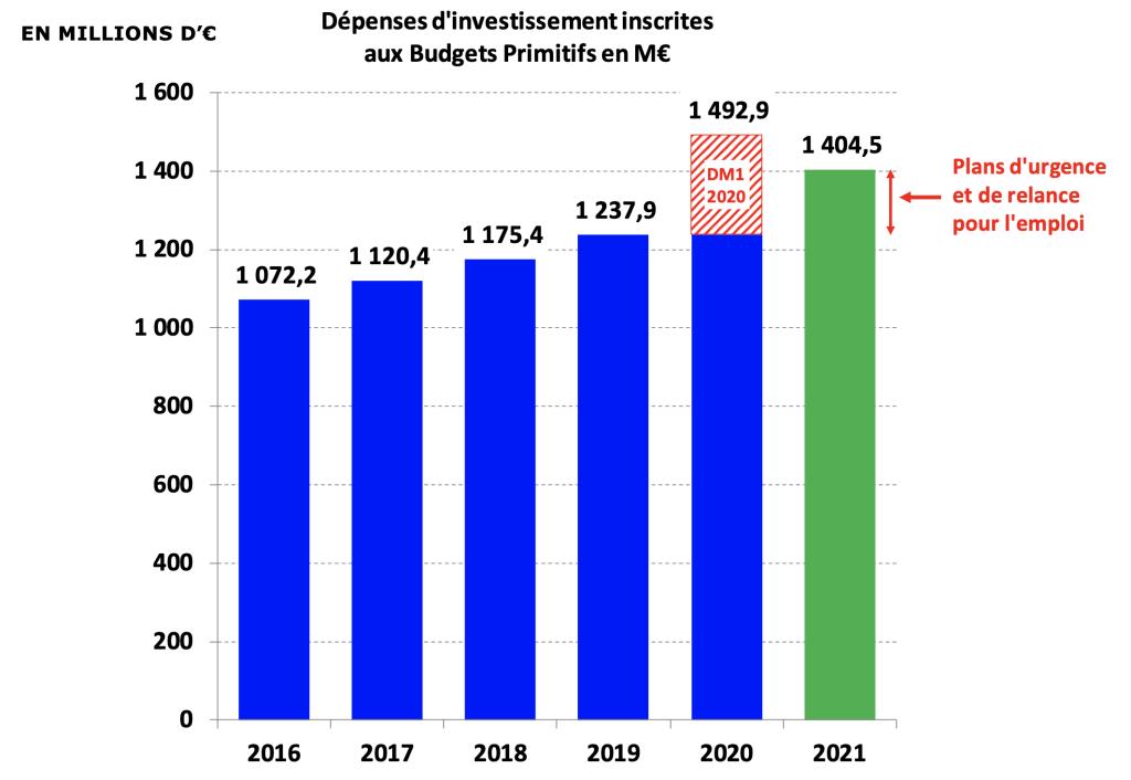 Région Occitanie Dépenses d'investissement inscrites aux Budgets Primitifs en M€