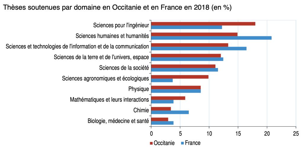 Thèses soutenues par domaine en Occitanie et en France en 2018 (en %) - Source : ministère de l'Enseignement supérieur, de la Recherche et de l'Innovation © Insee
