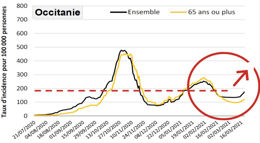 Source : ARS Occitanie - SI-DEP (Extraction du 22/03/2021 - Insee RP 2016 / Taux d'incidence calculé sur 7 jours).