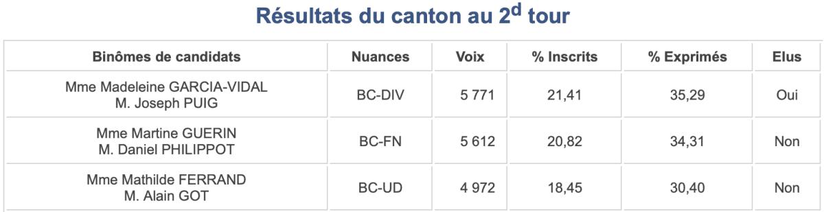Départementales 2015 - Canton 4 des PO