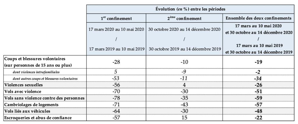 Nombre de personnes mises en cause pour homicide en 2020, par sexe et par âge © SSMSI