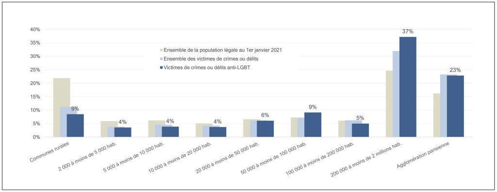 """Répartition selon la taille de l'agglomération du lieu de commission des faits des victimes associées aux crimes et délits """"anti-LGBT"""" enregistrés par les forces de sécurité en 2020. Source SSMSI."""