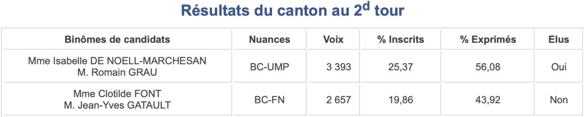 Pyrénées-Orientales- Canton 10 - 2015