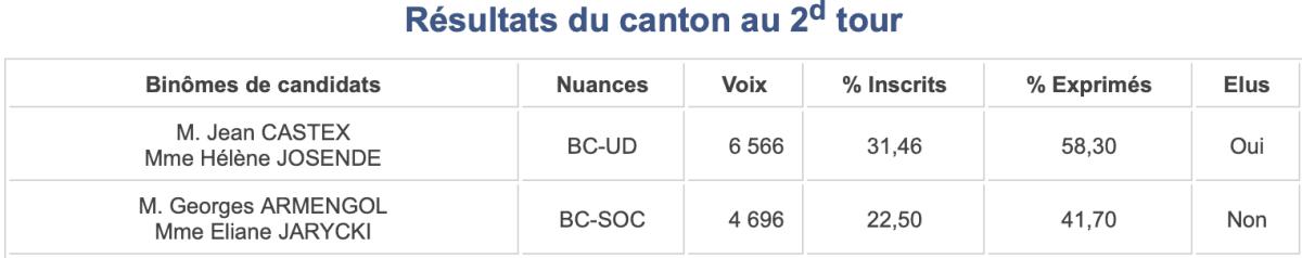 Départementales 2015 - Canton 13