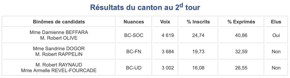 Départementales 2015, canton 16
