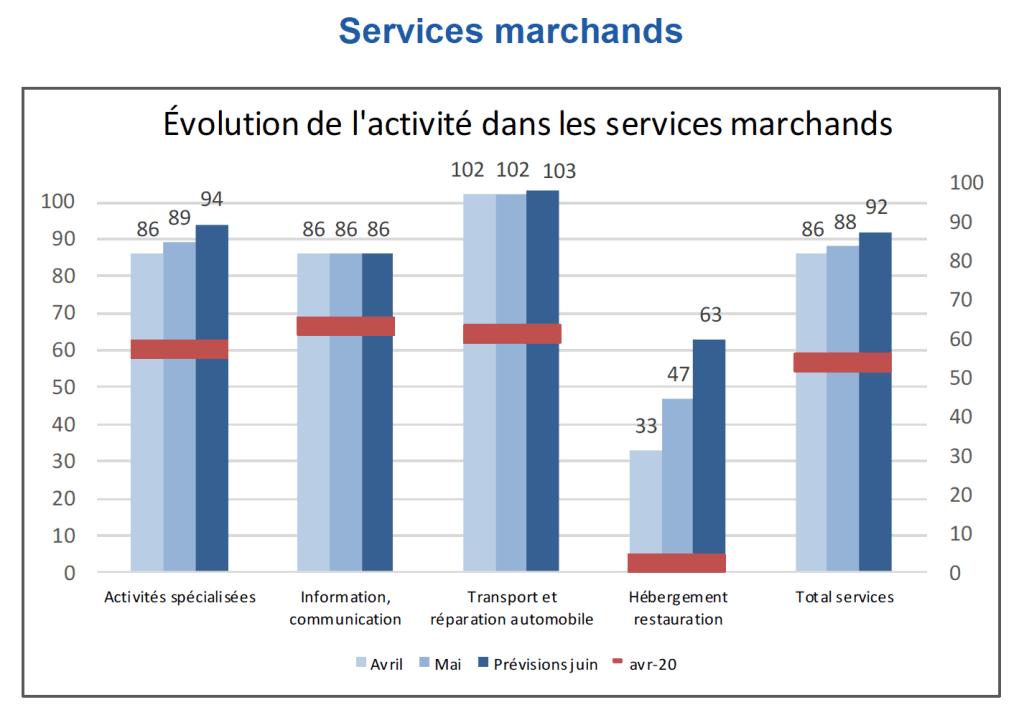L'activité des services marchands est également repartie à la hausse en mai pour s'établir à 88% de l'activité normale, contre 86% en avril.