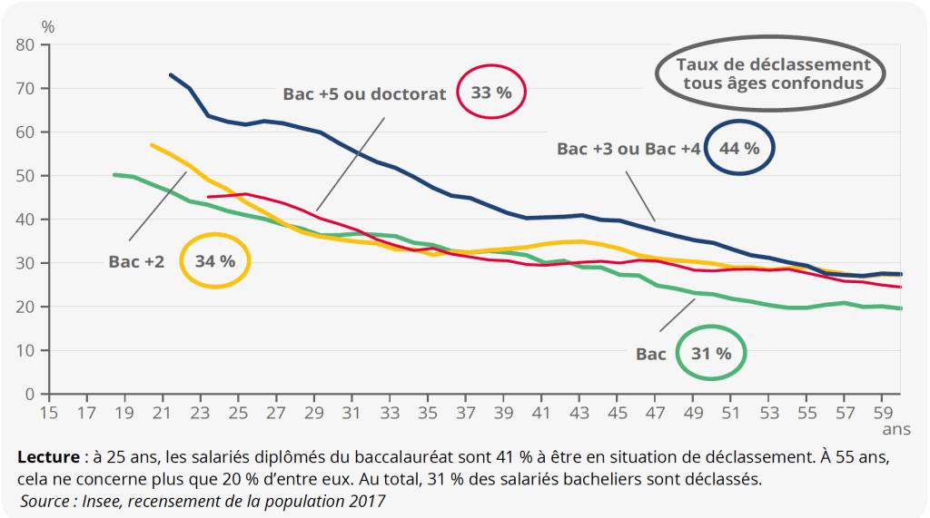 Taux de déclassement des salariés selon l'âge et le niveau de diplôme en 2017 en Occitanie.