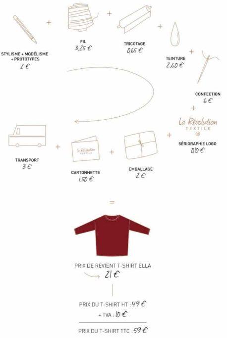 prix-juste-mode-responsable-la-revolution-textile-blog-mode-ethique