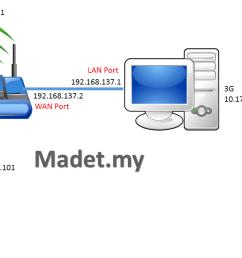 diagram 3g to wifi [ 1280 x 720 Pixel ]