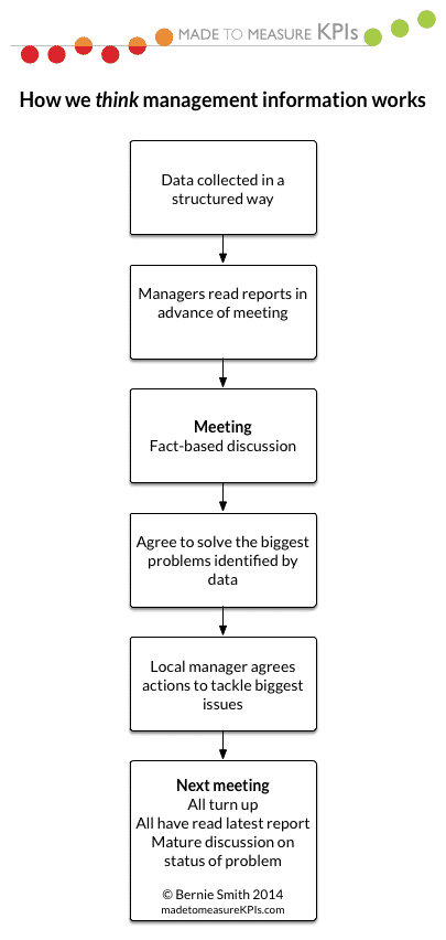 How we thing we use management information