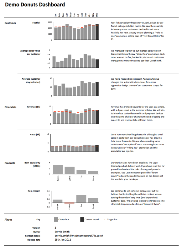 Free Excel Dashboard Templates - Made to Measure KPIs