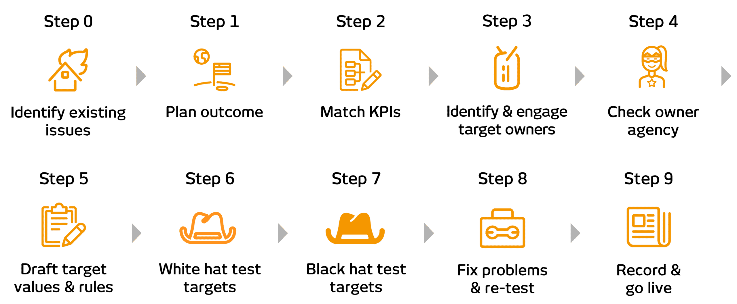 ROKET-DS Key Results Process