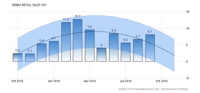 serbia-retail-sales-annual-forecast