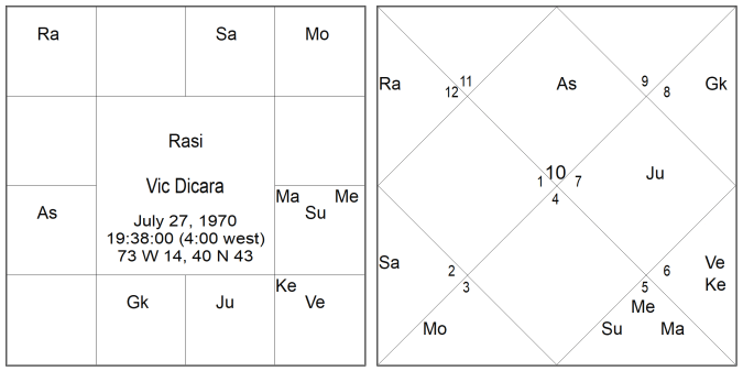 Vic DiCara's horoscope. The ascendant is Capricorn. Venus is debilitated in Virgo. The moon is in Gemini.