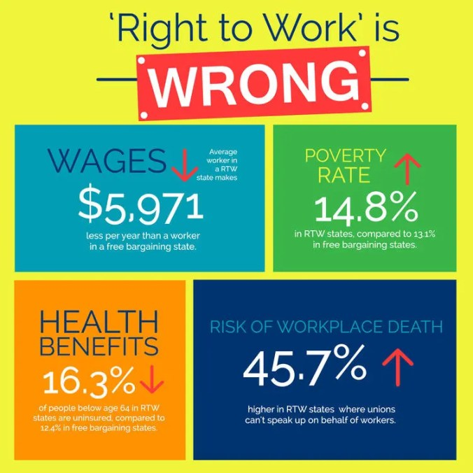 "Vote NO on the ""Right to Work amendment"""